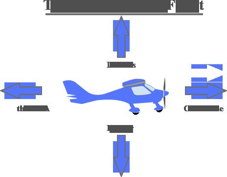 Useful flying Links
